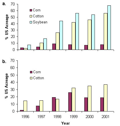 Can Risk Analysis Colorize the Black and White of Transgenic Crops?